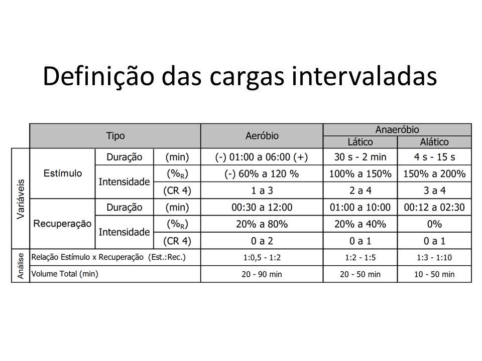Definição das cargas intervaladas