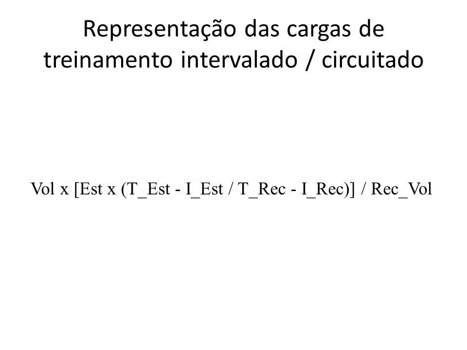 Representação das cargas de treinamento intervalado / circuitado Vol x [Est x (T_Est - I_Est / T_Rec - I_Rec)] / Rec_Vol