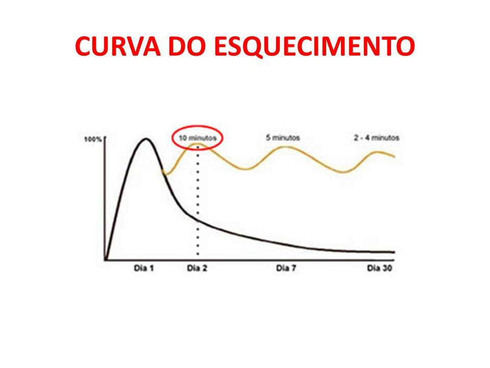 CURVA DO ESQUECIMENTO