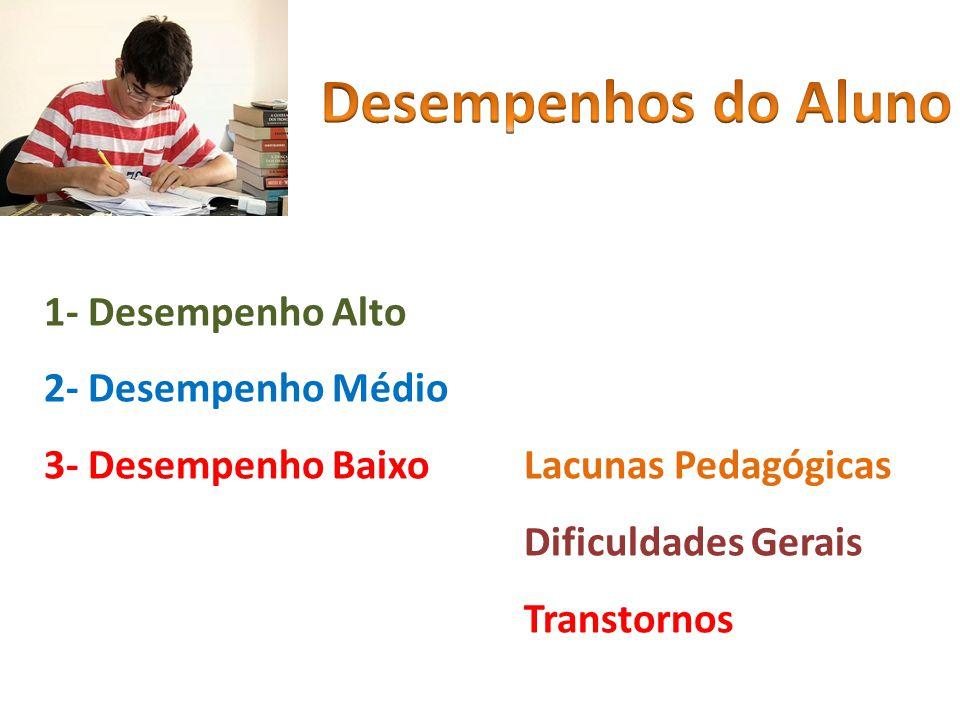 1- Desempenho Alto 2- Desempenho Médio 3- Desempenho Baixo Lacunas Pedagógicas Dificuldades Gerais Transtornos