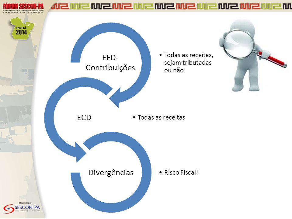 Todas as receitas, sejam tributadas ou não EFD- Contribuições Todas as receitas ECD Risco Fiscal! Divergências
