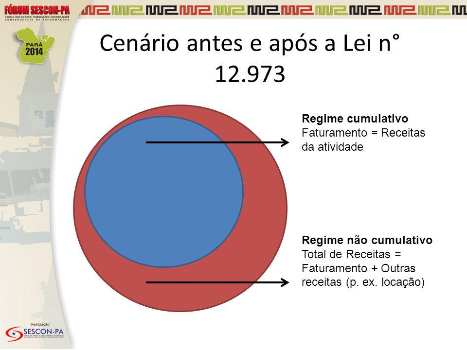 Regime cumulativo Faturamento = Receitas da atividade Regime não cumulativo Total de Receitas = Faturamento + Outras receitas (p. ex. locação) Cenário