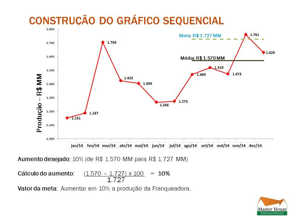 CONSTRUÇÃO DO GRÁFICO SEQUENCIAL Média: R$ 1.570 MM Meta: R$ 1.727 MM Produção – R$ MM Aumento desejado: 10% (de R$ 1.570 MM para R$ 1.727 MM) Cálculo do aumento:(1.570 – 1.727) x 100 = 10% 1.727 Valor da meta: Aumentar em 10% a produção da Franqueadora.