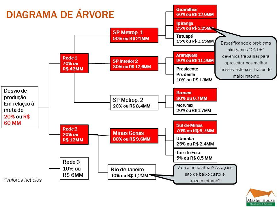 DIAGRAMA DE ÁRVORE Desvio de produção Em relação à meta de 20% ou R$ 60 MM Rede 1 70% ou R$ 42MM Rede 2 20% ou R$ 12MM Rede 3 10% ou R$ 6MM SP Metrop.