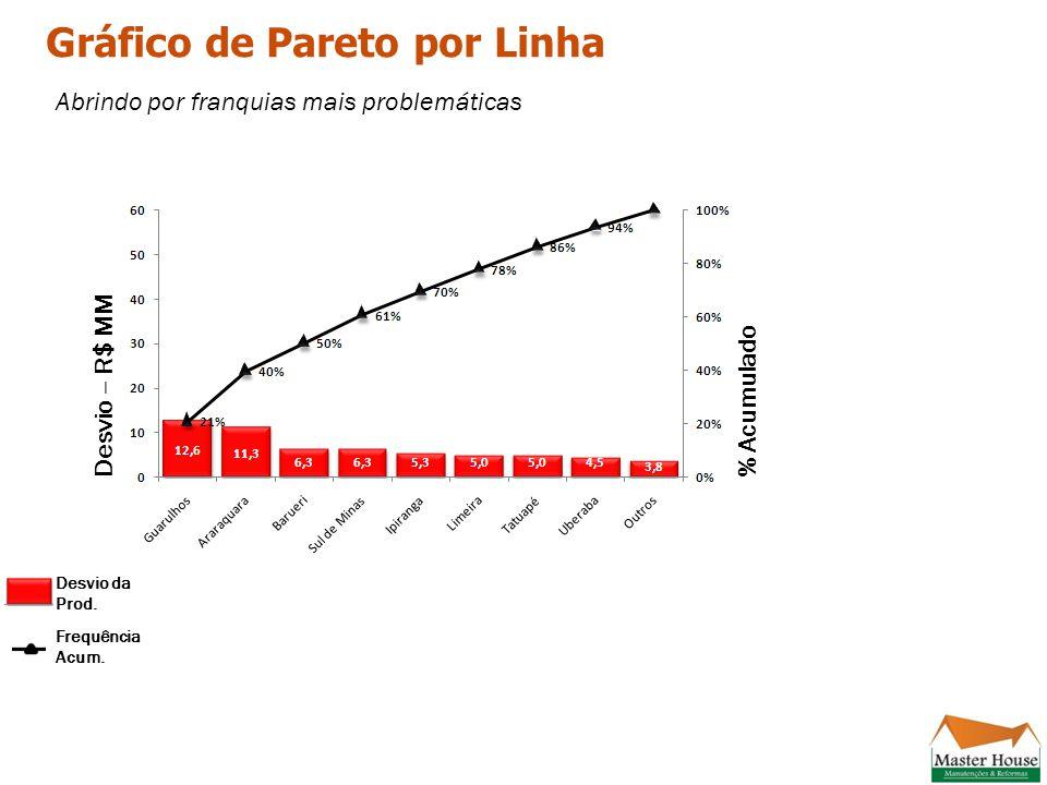 Gráfico de Pareto por Linha Desvio – R$ MM% Acumulado Desvio da Prod.