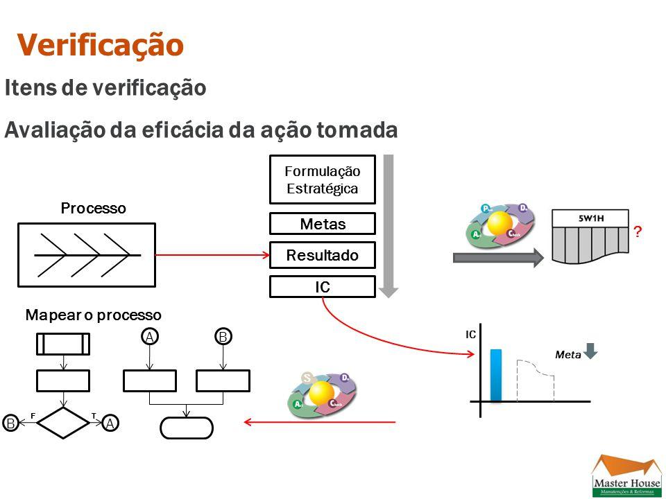 T Itens de verificação Avaliação da eficácia da ação tomada Verificação Formulação Estratégica IC Resultado Metas Processo Meta IC S Mapear o processo AB AB F ?