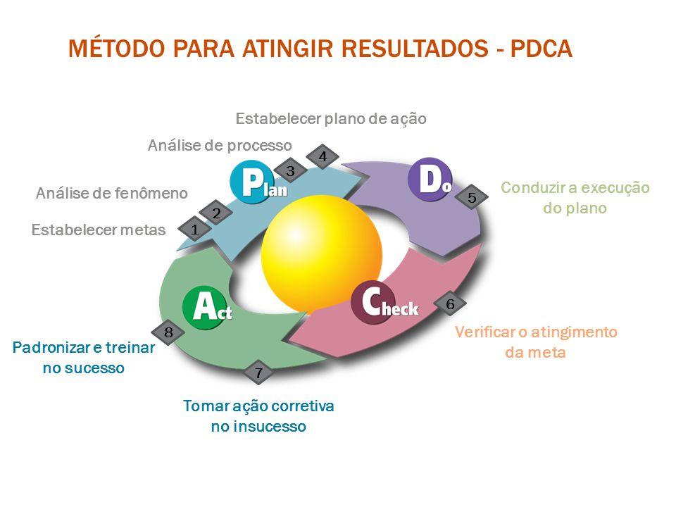PARETO Na análise de fenômeno, como meio de facilitar a visualização de onde está o problema, é utilizado o gráfico de Pareto.