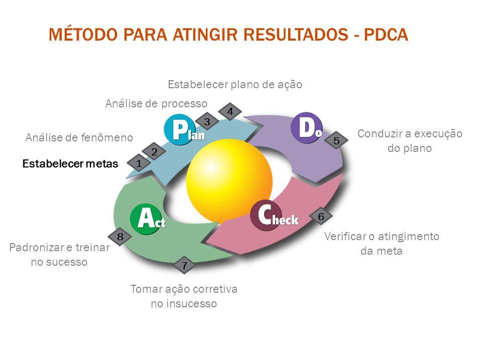Meta é a definição de um objetivo a ser alcançado, determinando-se um valor e um prazo para se chegar ao mesmo Componentes da meta: ObjetivoValorPrazo Emagrecer 10kg até dezembro de 2015.