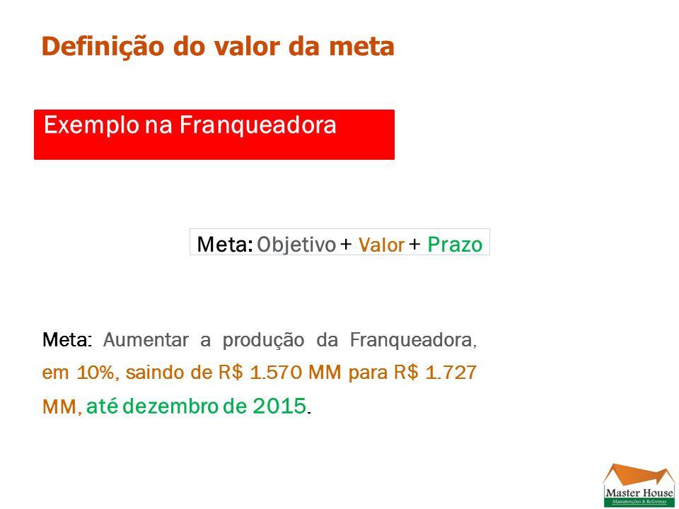 Exemplo na Franqueadora Meta: Aumentar a produção da Franqueadora, em 10%, saindo de R$ 1.570 MM para R$ 1.727 MM, até dezembro de 2015.