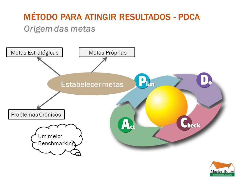 MÉTODO PARA ATINGIR RESULTADOS - PDCA.