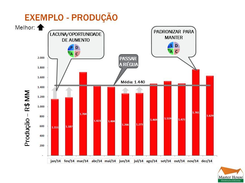 EXEMPLO - PRODUÇÃO Produção – R$ MM PASSAR A RÉGUA LACUNA/OPORTUNIDADE DE AUMENTO PADRONIZAR PARA MANTER Média: 1.440 Melhor: