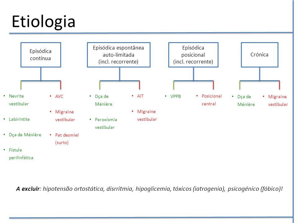 Etiologia A excluir: hipotensão ortostática, disrritmia, hipoglicemia, tóxicos (iatrogenia), psicogénico (fóbico)! Episódica contínua Episódica espont