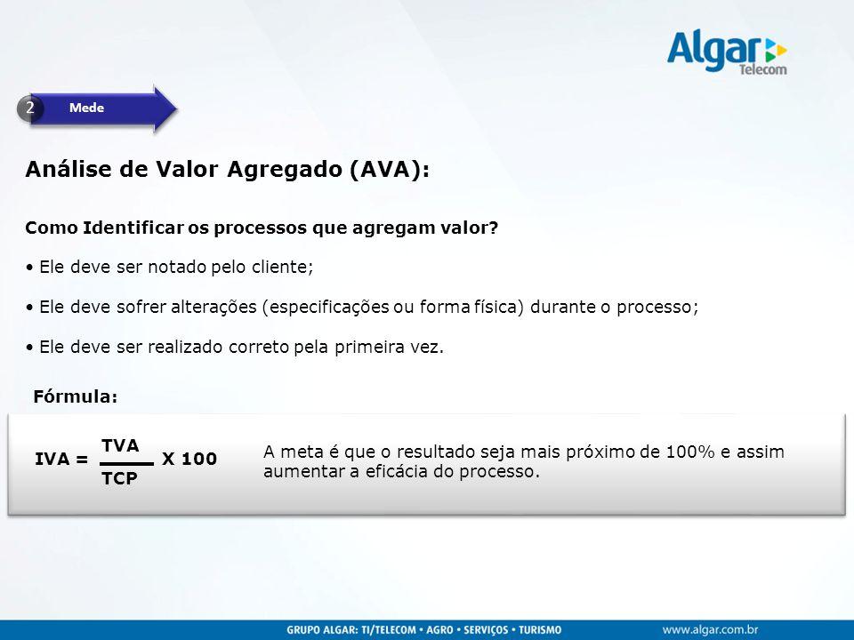 Mede Análise de Valor Agregado (AVA): IVA = TCP TVA X 100 A meta é que o resultado seja mais próximo de 100% e assim aumentar a eficácia do processo.