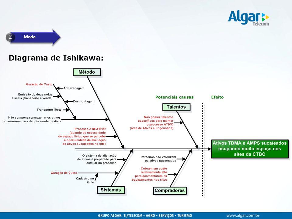 Mede Diagrama de Ishikawa: