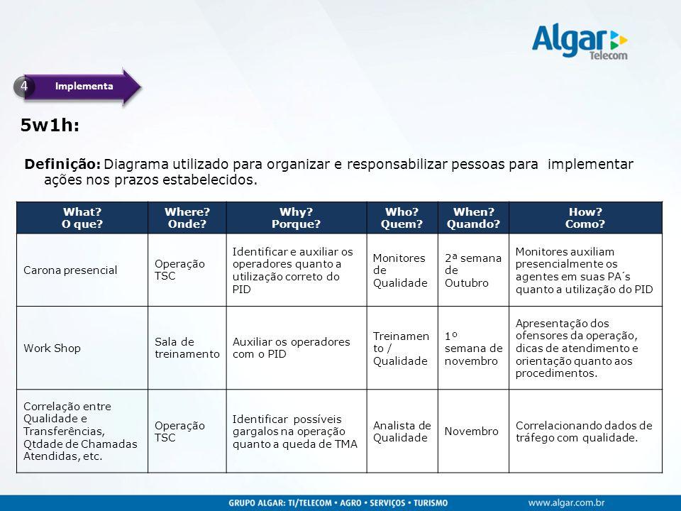 Implementa 5w1h: Definição: Diagrama utilizado para organizar e responsabilizar pessoas para implementar ações nos prazos estabelecidos.