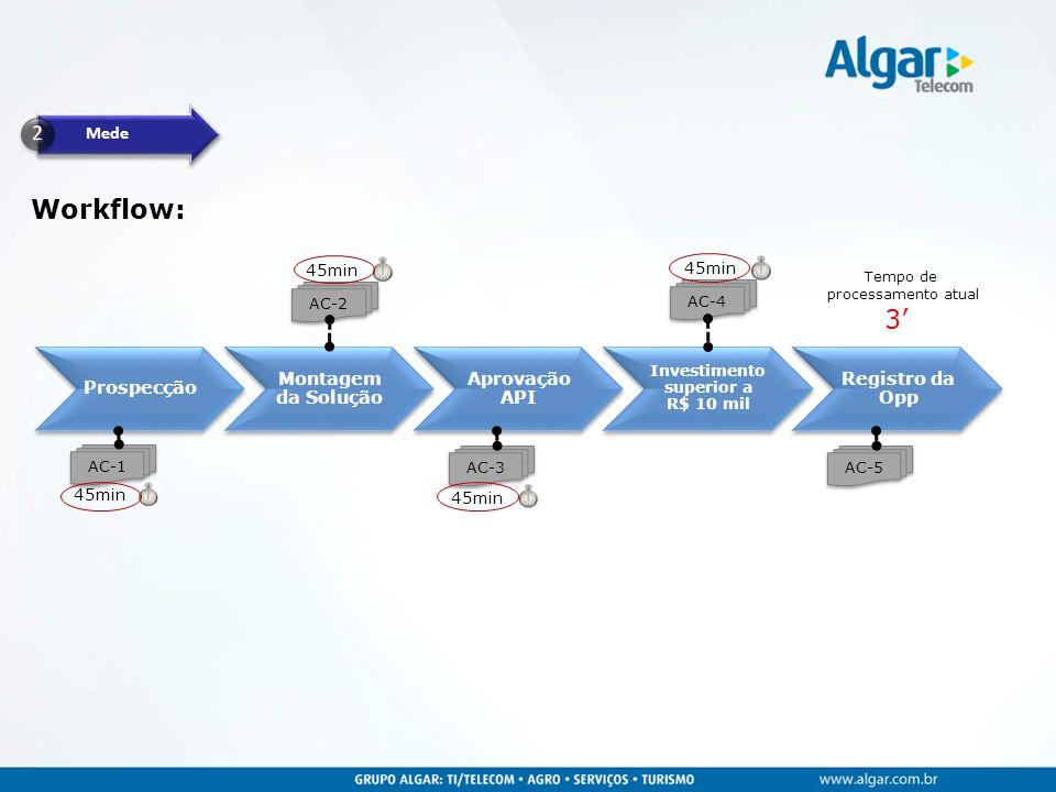 Mede Workflow: 45min Prospecção Montagem da Solução Aprovação API Investimento superior a R$ 10 mil Registro da Opp AC-1 AC-2 AC-3 AC-4 AC-5 Tempo de processamento atual 3'