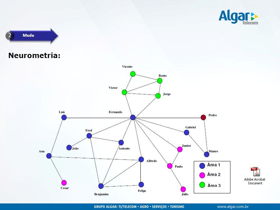 Análise de Valor Agregado (AVA): Forma de demonstrar o AVA as is e to be : AVA Antes AVA Depois Implementa