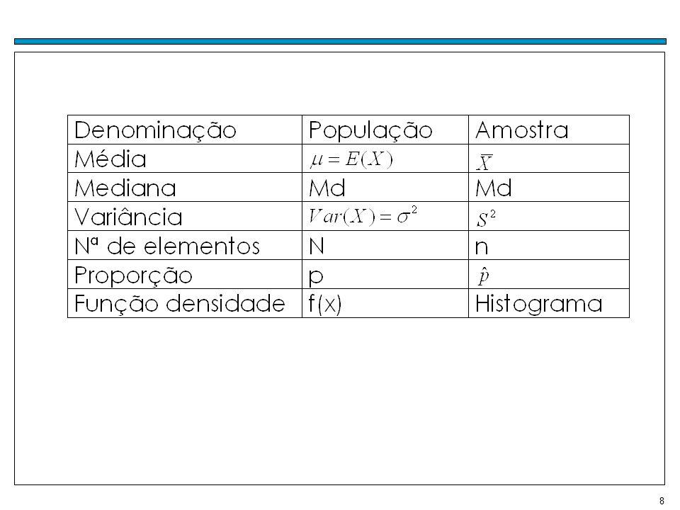 9 Distribuições amostrais A distribuição de probabilidades de uma estatística é chamada de distribuição amostral da estatística.