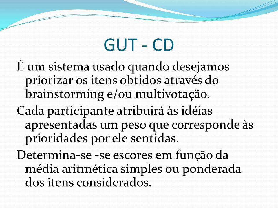 GUT - CD É um sistema usado quando desejamos priorizar os itens obtidos através do brainstorming e/ou multivotação.