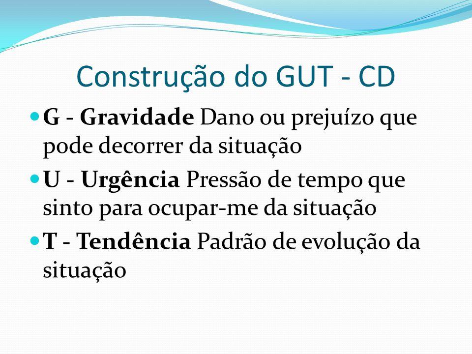 Construção do GUT - CD G - Gravidade Dano ou prejuízo que pode decorrer da situação U - Urgência Pressão de tempo que sinto para ocupar-me da situação T - Tendência Padrão de evolução da situação