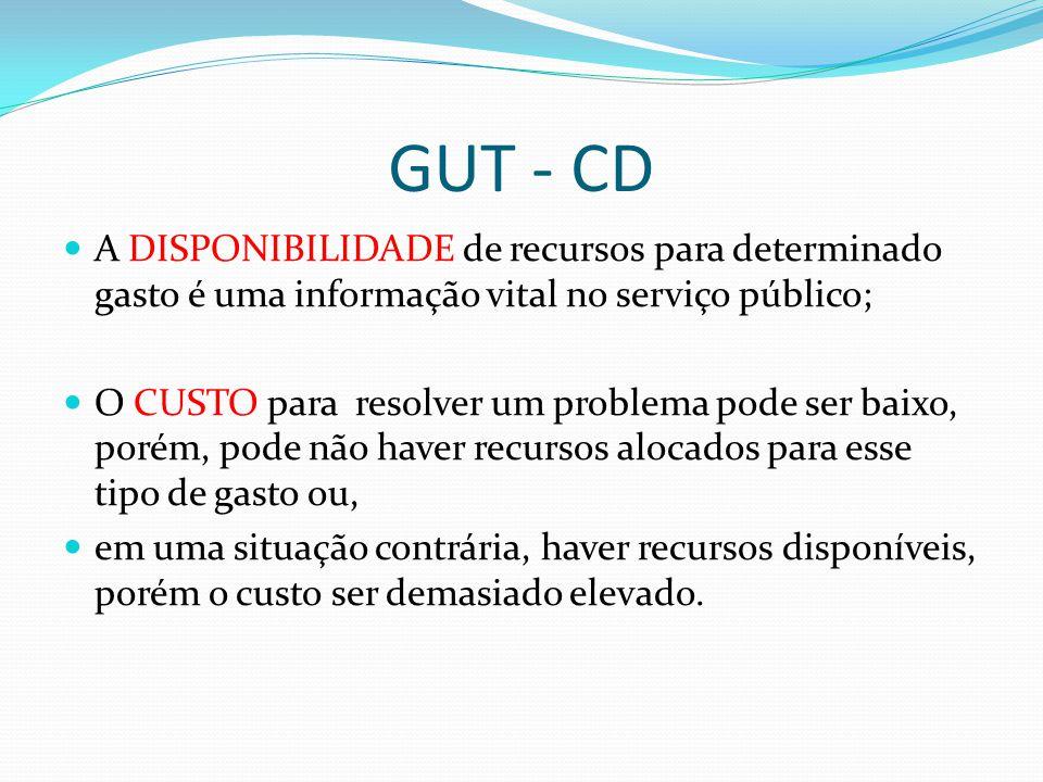 GUT - CD A DISPONIBILIDADE de recursos para determinado gasto é uma informação vital no serviço público; O CUSTO para resolver um problema pode ser ba