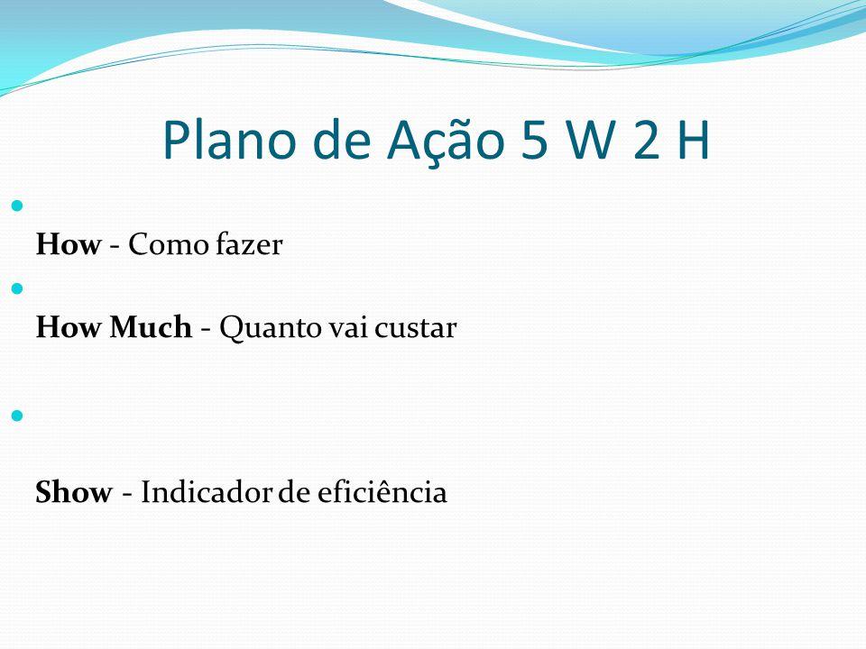 Plano de Ação 5 W 2 H How - Como fazer How Much - Quanto vai custar Show - Indicador de eficiência