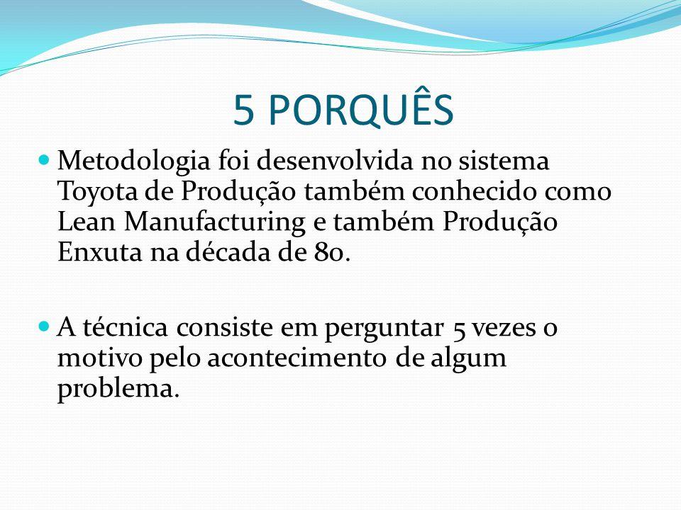 5 PORQUÊS Metodologia foi desenvolvida no sistema Toyota de Produção também conhecido como Lean Manufacturing e também Produção Enxuta na década de 80