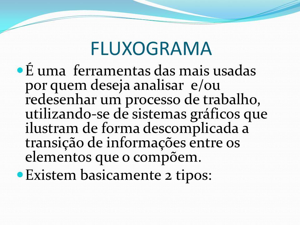 FLUXOGRAMA É uma ferramentas das mais usadas por quem deseja analisar e/ou redesenhar um processo de trabalho, utilizando-se de sistemas gráficos que ilustram de forma descomplicada a transição de informações entre os elementos que o compõem.
