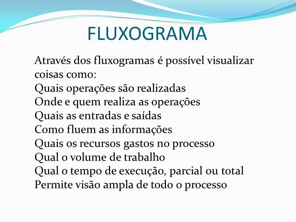 FLUXOGRAMA Através dos fluxogramas é possível visualizar coisas como: Quais operações são realizadas Onde e quem realiza as operações Quais as entrada