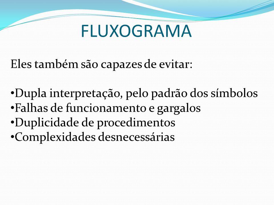 FLUXOGRAMA Eles também são capazes de evitar: Dupla interpretação, pelo padrão dos símbolos Falhas de funcionamento e gargalos Duplicidade de procedimentos Complexidades desnecessárias