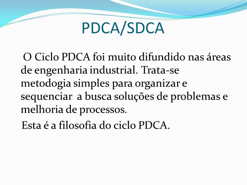 PDCA/SDCA O Ciclo PDCA foi muito difundido nas áreas de engenharia industrial. Trata-se metodogia simples para organizar e sequenciar a busca soluções
