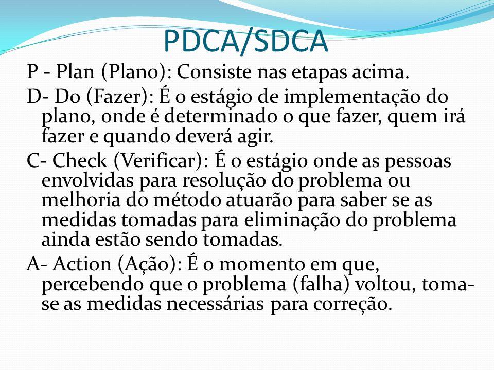 PDCA/SDCA P - Plan (Plano): Consiste nas etapas acima. D- Do (Fazer): É o estágio de implementação do plano, onde é determinado o que fazer, quem irá