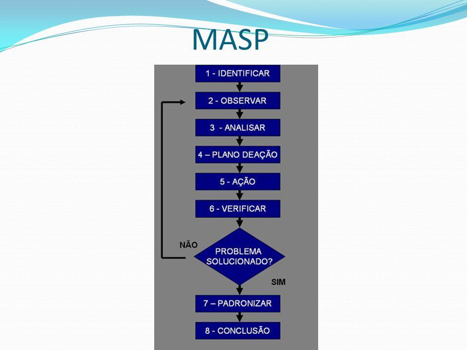 FLUXOGRAMA Através dos fluxogramas é possível visualizar coisas como: Quais operações são realizadas Onde e quem realiza as operações Quais as entradas e saídas Como fluem as informações Quais os recursos gastos no processo Qual o volume de trabalho Qual o tempo de execução, parcial ou total Permite visão ampla de todo o processo