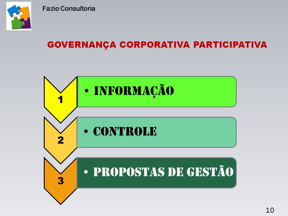 10 GOVERNANÇA CORPORATIVA PARTICIPATIVA Fazio Consultoria 1 Informação 2 Controle 3 Propostas de gestão