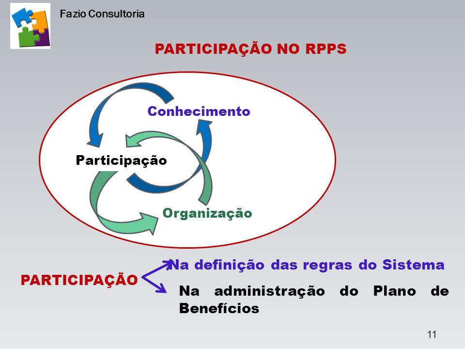 11 Fazio Consultoria PARTICIPAÇÃO NO RPPS Conhecimento Organização Participação PARTICIPAÇÃO Na definição das regras do Sistema Na administração do Pl