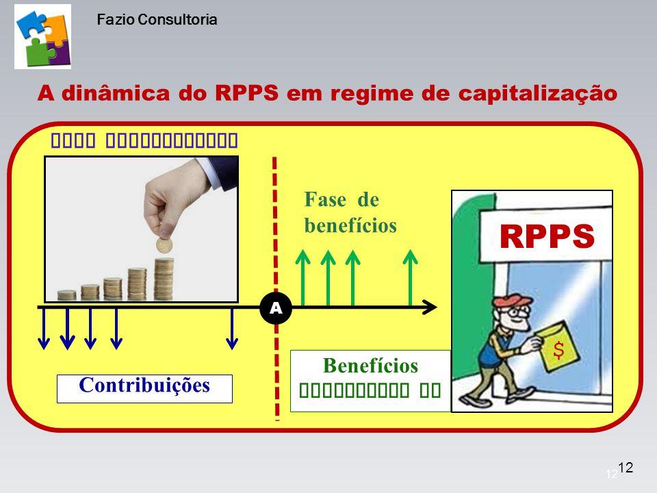 12 Fase contributiva Contribuições Benefícios modalidade BD Fase de benefícios $ A A dinâmica do RPPS em regime de capitalização 12 Fazio Consultoria