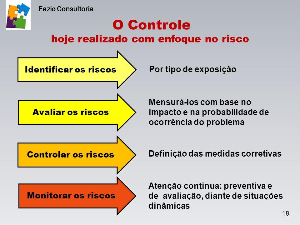 O Controle hoje realizado com enfoque no risco 18 Fazio Consultoria Identificar os riscos Avaliar os riscos Controlar os riscos Monitorar os riscos Po