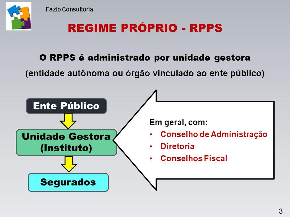 3 REGIME PRÓPRIO - RPPS Fazio Consultoria Ente Público Unidade Gestora (Instituto) Segurados O RPPS é administrado por unidade gestora (entidade autôn