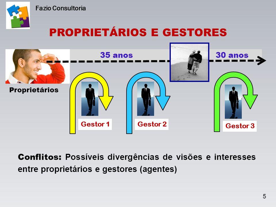 35 anos 30 anos 5 Proprietários Gestor 1Gestor 2 Gestor 3 Conflitos: Possíveis divergências de visões e interesses entre proprietários e gestores (age