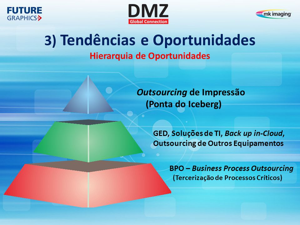 3) Tendências e Oportunidades Hierarquia de Oportunidades Outsourcing de Impressão (Ponta do Iceberg) GED, Soluções de TI, Back up in-Cloud, Outsourcing de Outros Equipamentos BPO – Business Process Outsourcing (Tercerização de Processos Críticos)