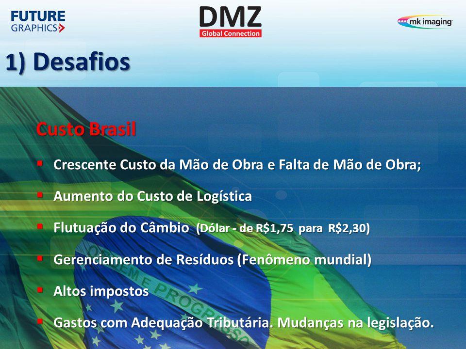 1) Desafios Custo Brasil  Crescente Custo da Mão de Obra e Falta de Mão de Obra;  Aumento do Custo de Logística  Flutuação do Câmbio (Dólar - de R$1,75 para R$2,30)  Gerenciamento de Resíduos (Fenômeno mundial)  Altos impostos  Gastos com Adequação Tributária.