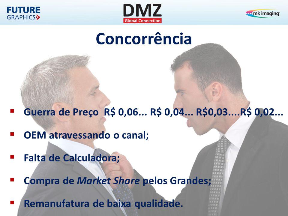 Concorrência  Guerra de Preço R$ 0,06... R$ 0,04... R$0,03....R$ 0,02...  OEM atravessando o canal;  Falta de Calculadora;  Compra de Market Share