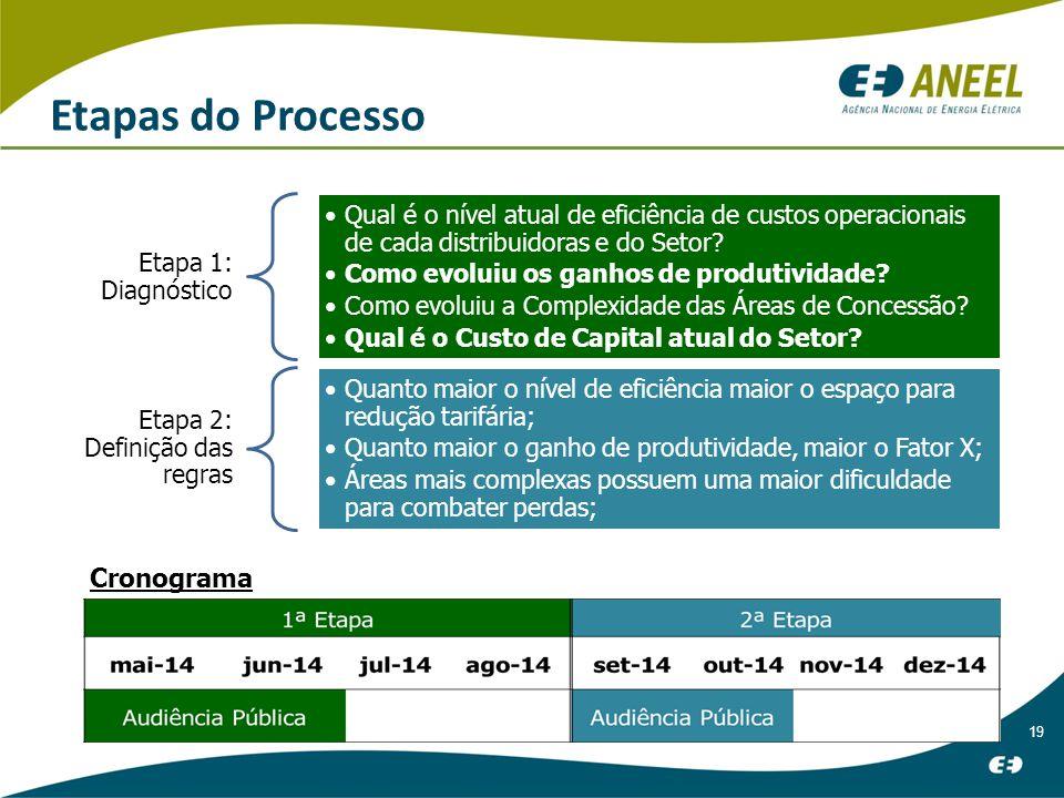 19 Etapas do Processo Etapa 1: Diagnóstico Qual é o nível atual de eficiência de custos operacionais de cada distribuidoras e do Setor.