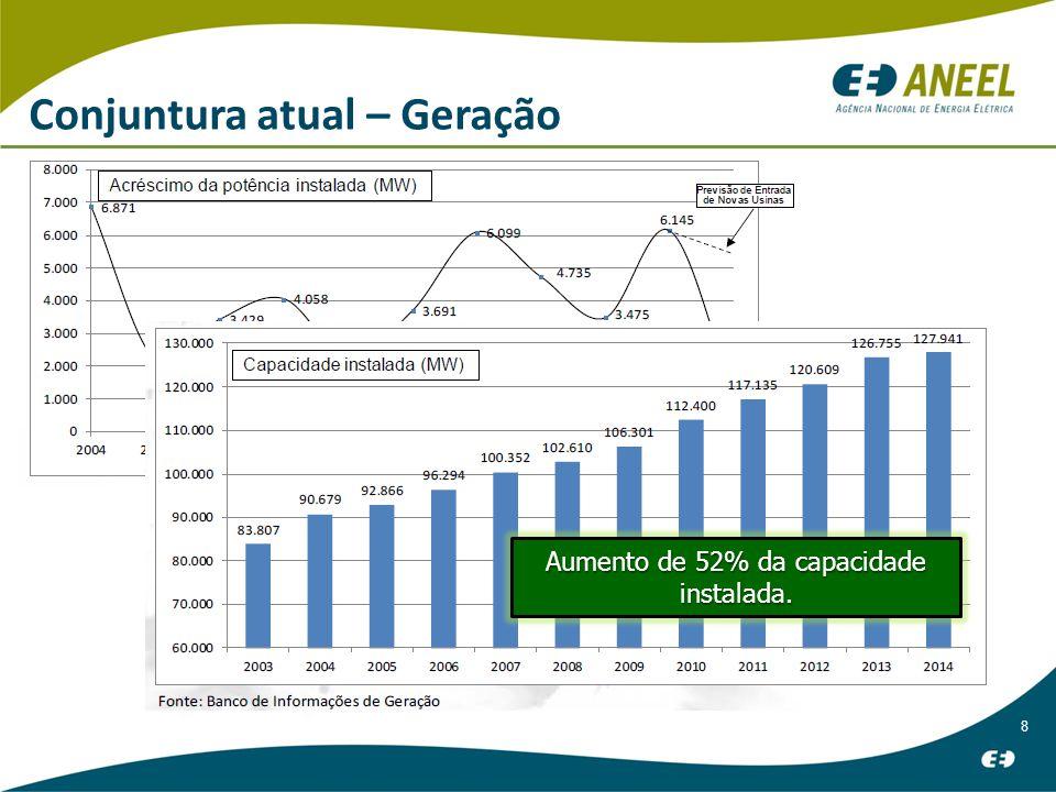 8 Conjuntura atual – Geração Aumento de 52% da capacidade instalada.