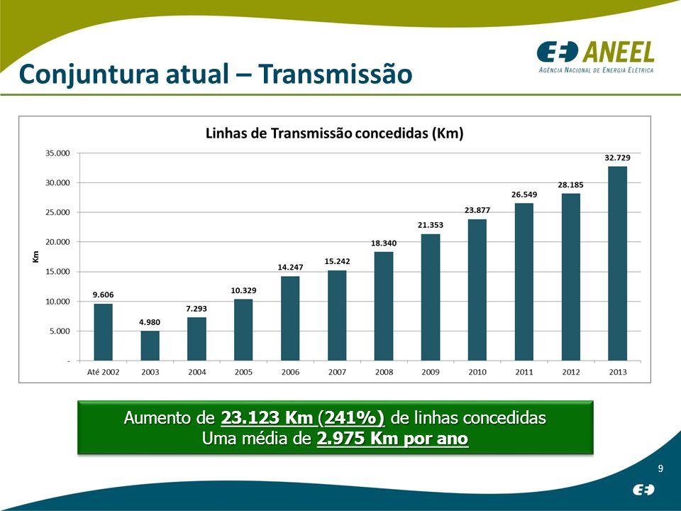 9 Conjuntura atual – Transmissão Aumento de 23.123 Km (241%) de linhas concedidas Uma média de 2.975 Km por ano Aumento de 23.123 Km (241%) de linhas concedidas Uma média de 2.975 Km por ano