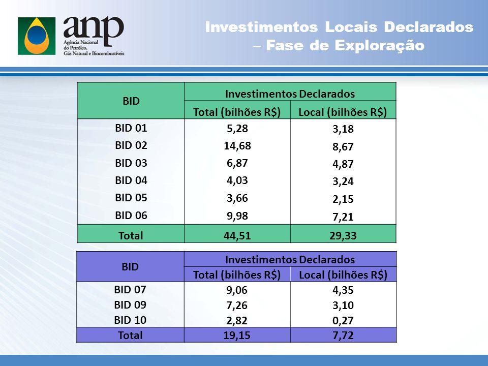 Investimentos Locais Declarados – Fase de Exploração BID Investimentos Declarados Total (bilhões R$)Local (bilhões R$) BID 07 9,064,35 BID 09 7,263,10 BID 10 2,820,27 Total 19,157,72 BID Investimentos Declarados Total (bilhões R$)Local (bilhões R$) BID 01 5,28 3,18 BID 02 14,68 8,67 BID 03 6,87 4,87 BID 04 4,03 3,24 BID 05 3,66 2,15 BID 06 9,98 7,21 Total44,5129,33