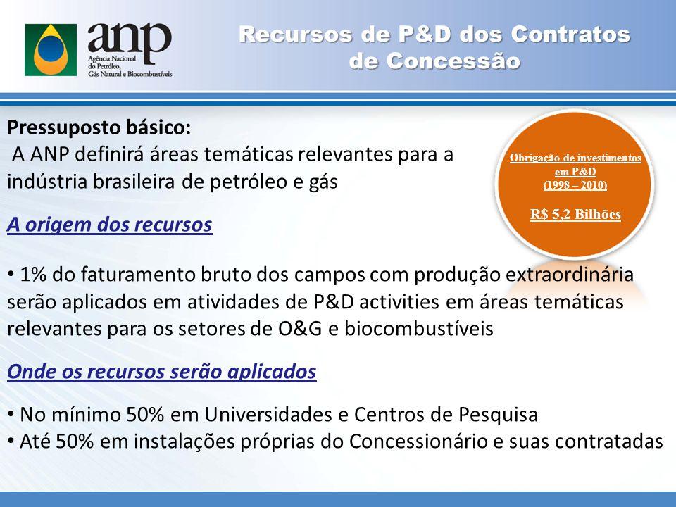 Pressuposto básico: A ANP definirá áreas temáticas relevantes para a indústria brasileira de petróleo e gás A origem dos recursos Obrigação de investimentos em P&D (1998 – 2010) R$ 5,2 Bilhões Recursos de P&D dos Contratos de Concessão 1% do faturamento bruto dos campos com produção extraordinária serão aplicados em atividades de P&D activities em áreas temáticas relevantes para os setores de O&G e biocombustíveis Onde os recursos serão aplicados No mínimo 50% em Universidades e Centros de Pesquisa Até 50% em instalações próprias do Concessionário e suas contratadas