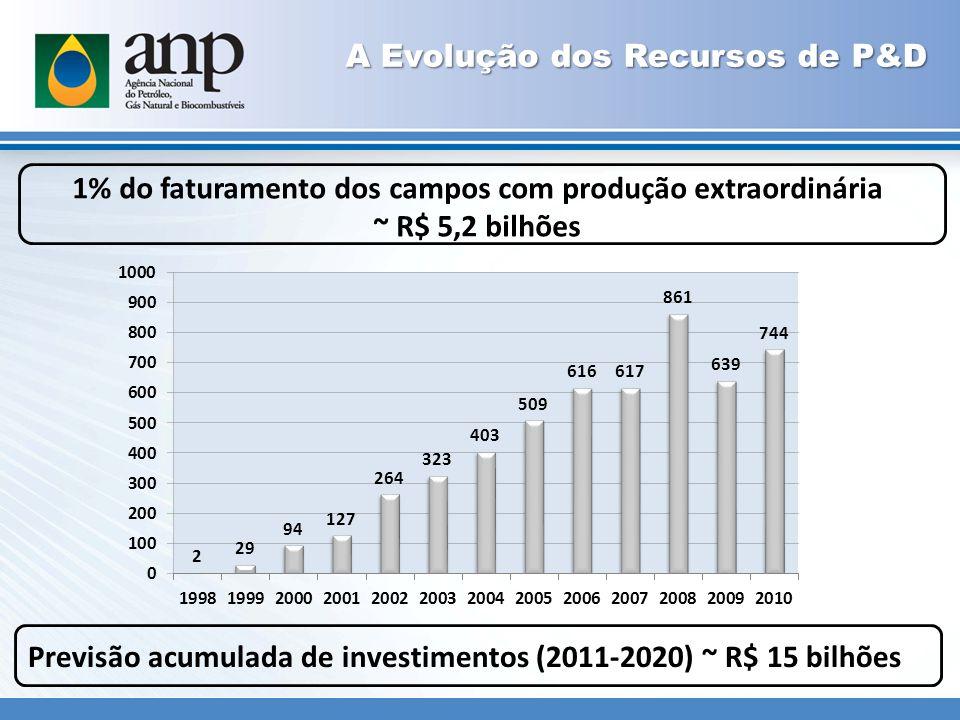 A Evolução dos Recursos de P&D 1% do faturamento dos campos com produção extraordinária ~ R$ 5,2 bilhões Previsão acumulada de investimentos (2011-2020) ~ R$ 15 bilhões