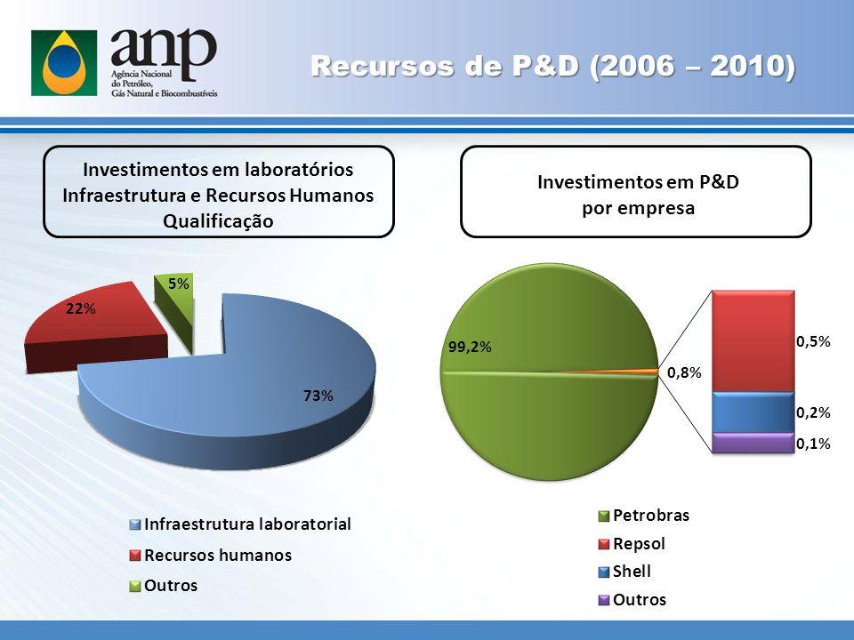 Recursos de P&D (2006 – 2010) Investimentos em laboratórios Infraestrutura e Recursos Humanos Qualificação Investimentos em P&D por empresa