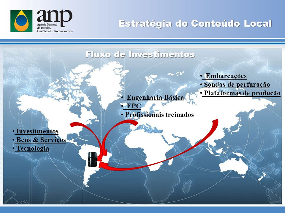 Investimentos Bens & Serviços Tecnologia Engenharia Básica EPC Profissionais treinados Embarcações Sondas de perfuração Plataformas de produção Fluxo de Investimentos Estratégia do Conteúdo Local